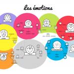 Relations-emotions